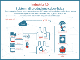 Illustrazione dei sistemi di produzione cyberfisica