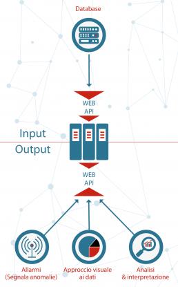 Descrizione input output big data