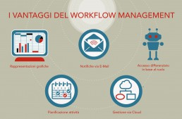 I vantaggi del workflow management